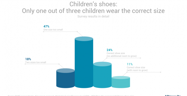 New Study: 2 of 3 Kids Wear The Wrong Size Shoes