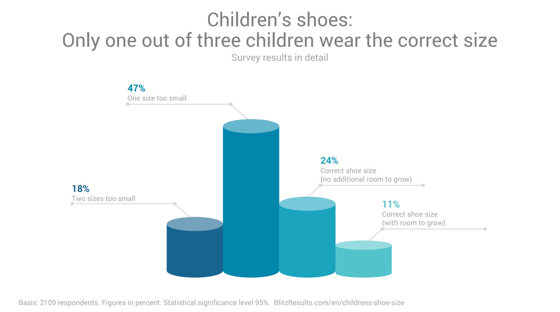 682d4c9a218 Study  Overwhelming Number Of Kids Wear The Wrong Size Shoes