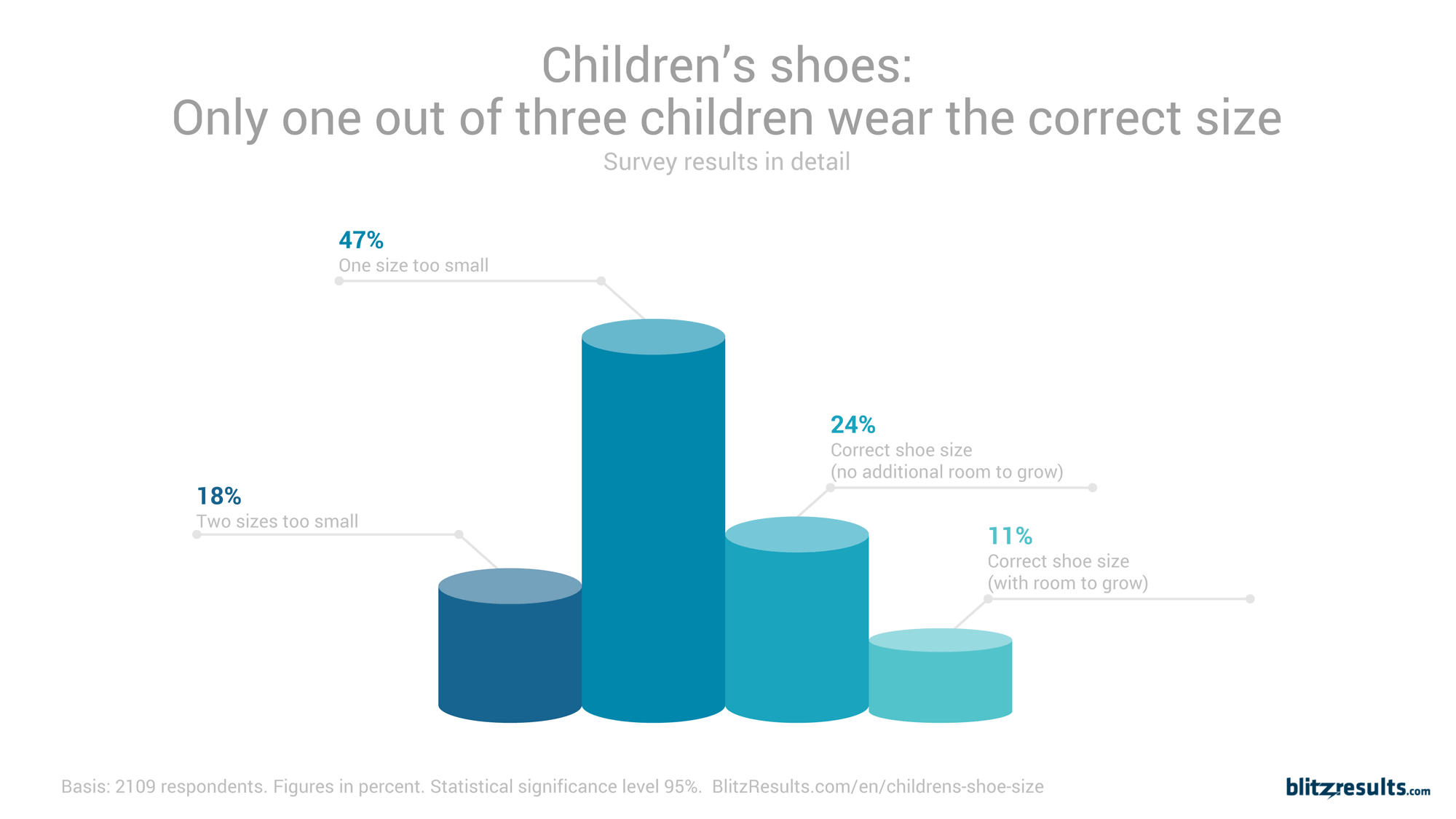 37fc96173e298 The bad news for parents; almost two-thirds of all children are wearing  shoes that are too small!